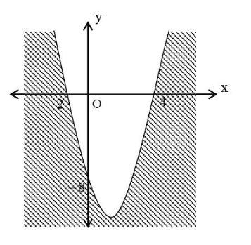 Soal Pertidaksamaan Linear dan Kuadrat Dua Variabel