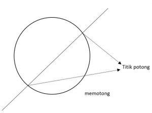 contoh soal persamaan garis singgung lingkaran