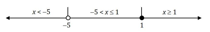 garis bilangan pertidaksamaan rasional satu variabel