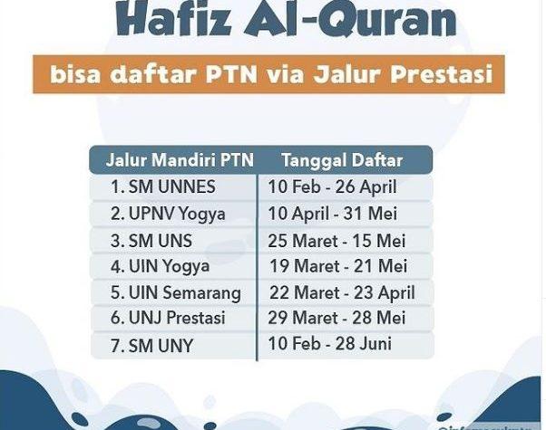 Daftar PTN yang Menerima Siswa dari Jalur Hafidz Al Qur'an